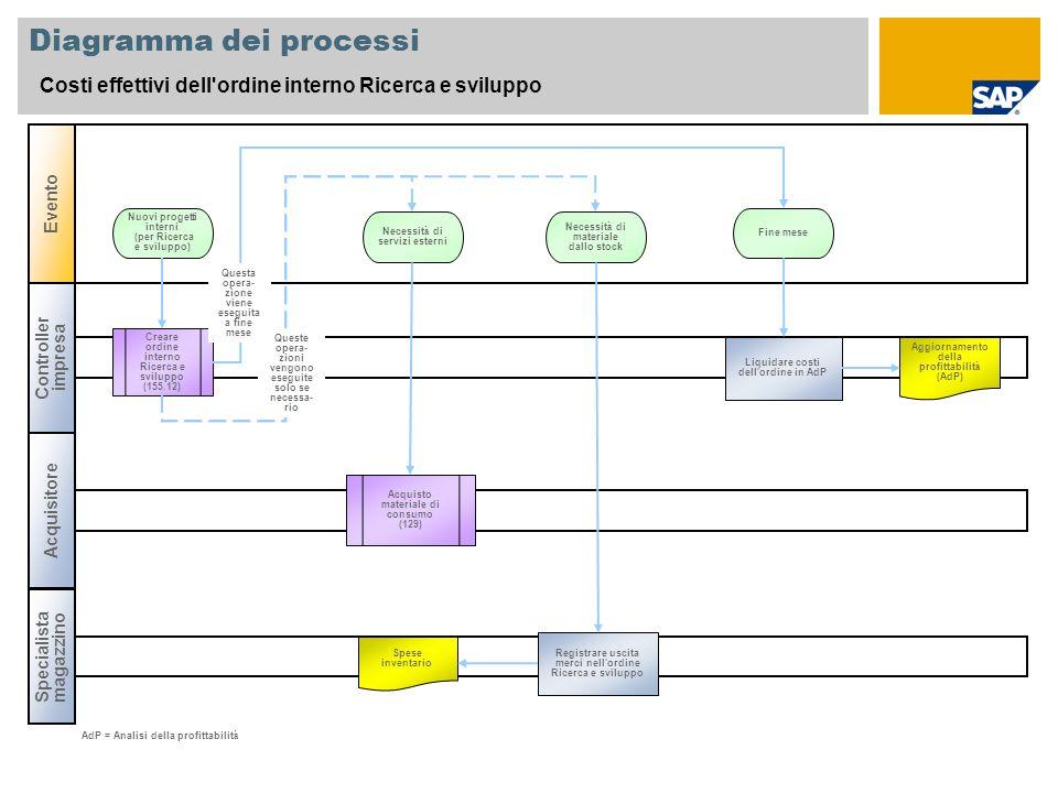 Diagramma dei processi Costi effettivi dell'ordine interno Ricerca e sviluppo Controller impresa Specialista magazzino Evento Acquisitore Creare ordin