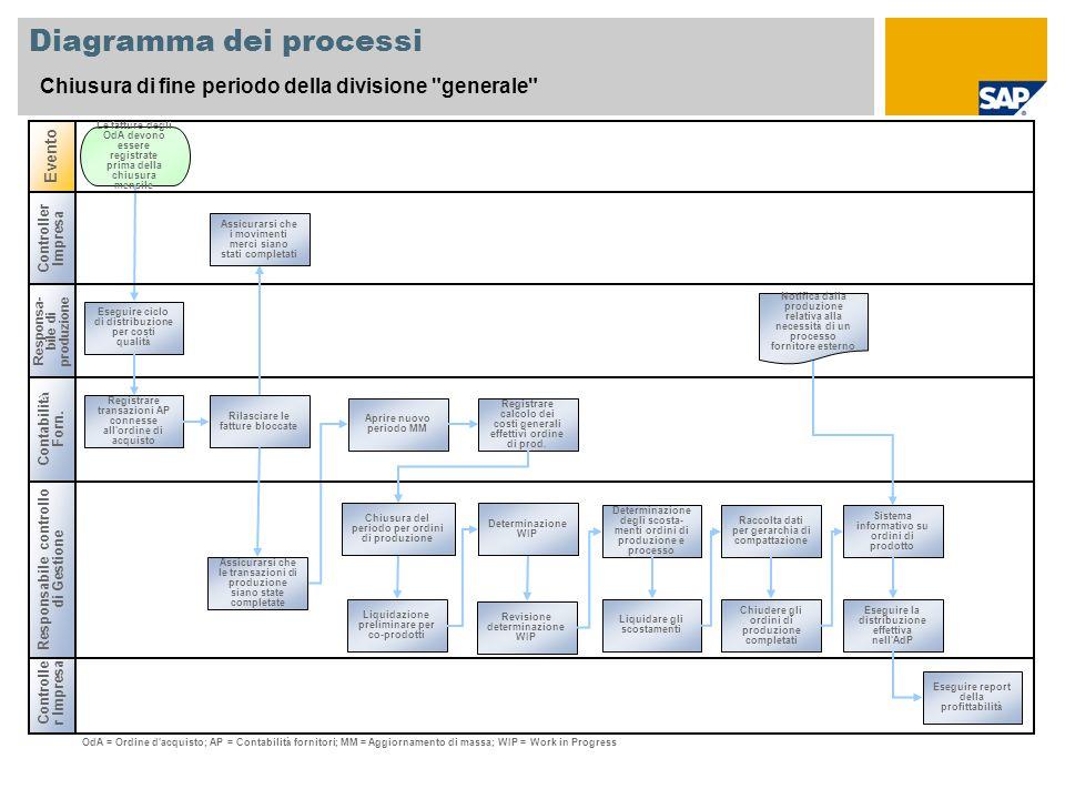 Diagramma dei processi Chiusura di fine periodo della divisione