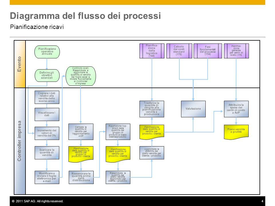 ©2011 SAP AG. All rights reserved.4 Diagramma del flusso dei processi Pianificazione ricavi Controller impresa Management Pianifica- zione della logis