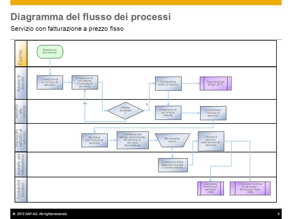 ©2013 SAP AG. All rights reserved.5 Diagramma del flusso dei processi Servizio con fatturazione a prezzo fisso Agente di servizio Addetto alle vendite
