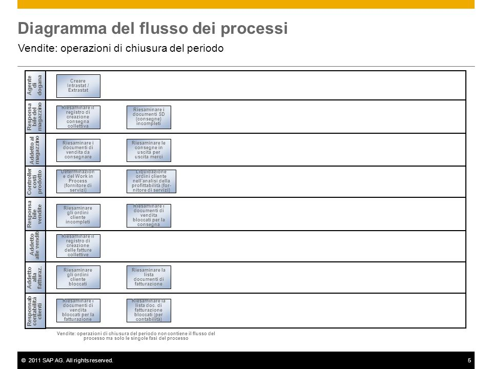 ©2011 SAP AG. All rights reserved.5 Diagramma del flusso dei processi Vendite: operazioni di chiusura del periodo Addetto alle vendite Addetto al maga