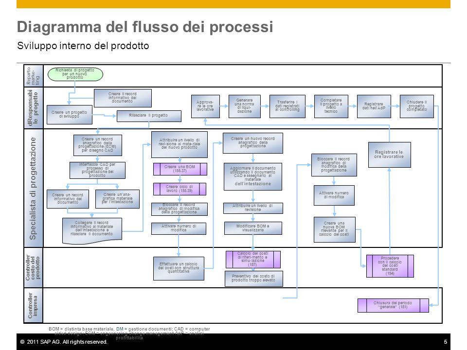 ©2011 SAP AG. All rights reserved.5 Diagramma del flusso dei processi Sviluppo interno del prodotto dResponsabi le progetto Specialista di progettazio
