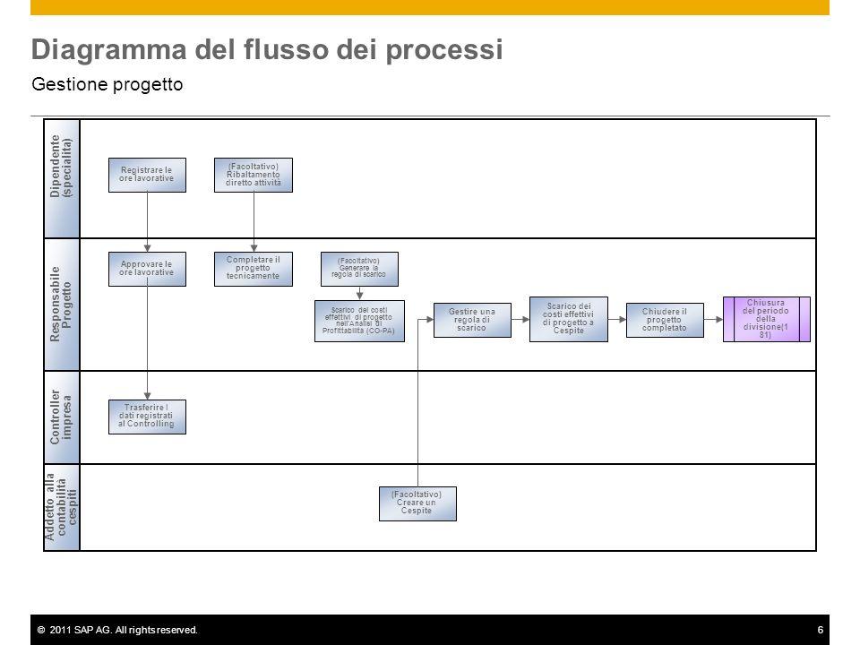 ©2011 SAP AG. All rights reserved.6 Diagramma del flusso dei processi Gestione progetto Dipendente(specialita) Responsabile Progetto Addetto alla cont