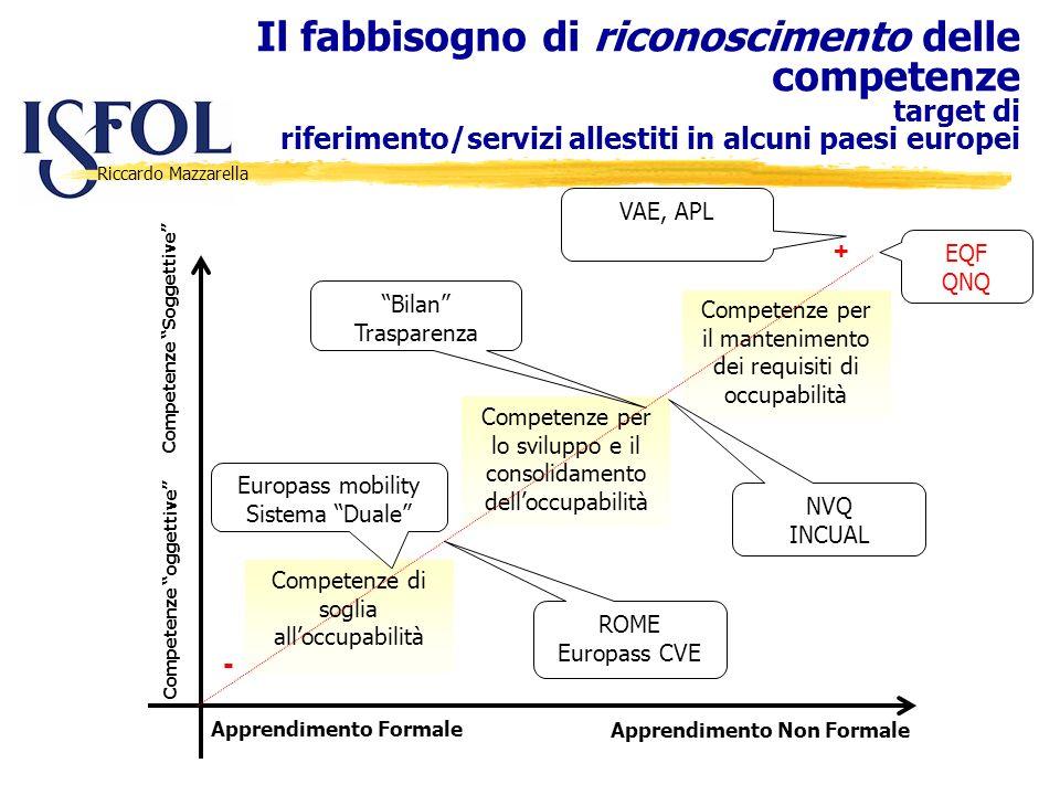 Riccardo Mazzarella Il fabbisogno di riconoscimento delle competenze target di riferimento/servizi allestiti in alcuni paesi europei Apprendimento For