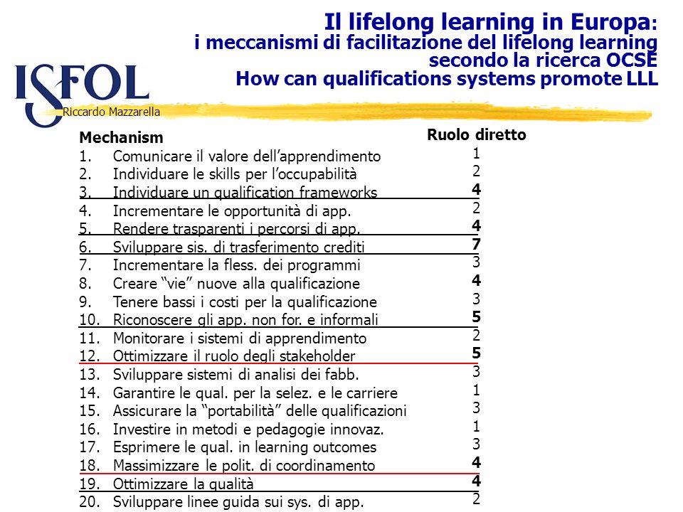 Riccardo Mazzarella Il lifelong learning in Europa : i meccanismi di facilitazione del lifelong learning secondo la ricerca OCSE How can qualification