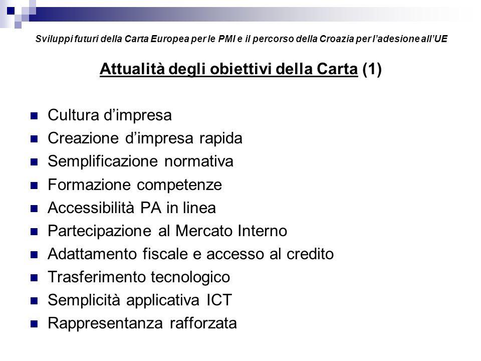 Sviluppi futuri della Carta Europea per le PMI e il percorso della Croazia per ladesione allUE Attualità degli obiettivi della carta (2) Le priorità 2005 Educare allimprenditorialità Migliorare le regole, su impatto e fallimenti in particolare Eliminare il deficit di competenze professionali (tecnici, ingegneri) I risultati raggiunti sono presentati nella Conferenza di Lussemburgo (15-16 giugno 2005) al sito europa.eu.int/comm/enterprise/events/charter/conf_2005.htm