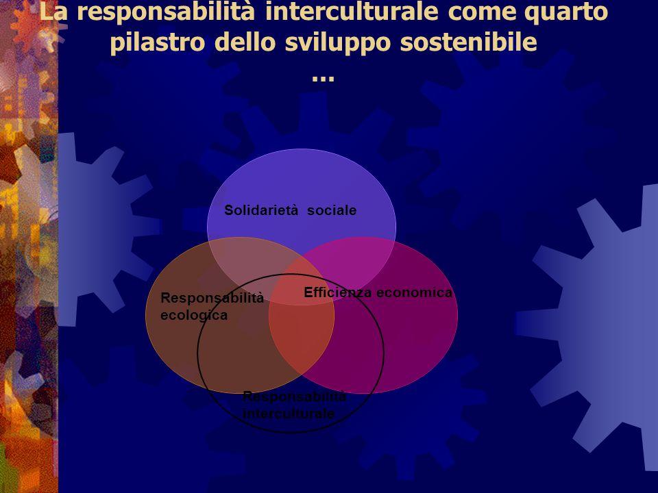 La responsabilità interculturale come quarto pilastro dello sviluppo sostenibile... Solidarietà sociale Efficienza economica Responsabilità ecologica