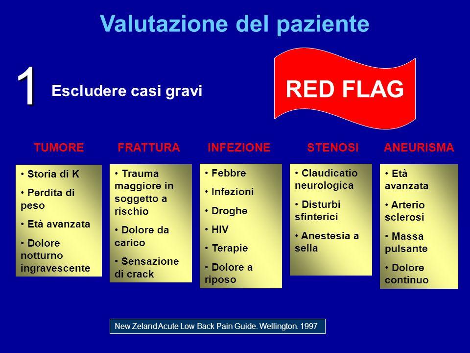 Valutazione del paziente RED FLAG Escludere casi gravi Storia di K Perdita di peso Età avanzata Dolore notturno ingravescente Trauma maggiore in sogge