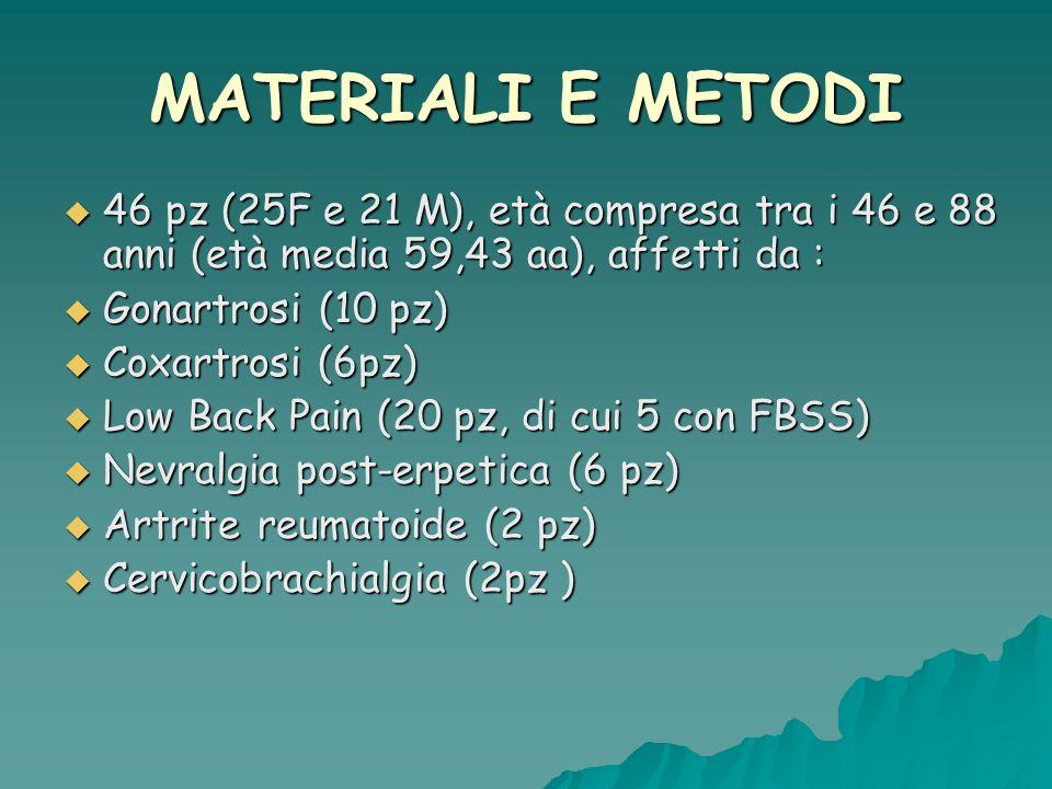 MATERIALI E METODI 46 pz (25F e 21 M), età compresa tra i 46 e 88 anni (età media 59,43 aa), affetti da : 46 pz (25F e 21 M), età compresa tra i 46 e 88 anni (età media 59,43 aa), affetti da : Gonartrosi (10 pz) Gonartrosi (10 pz) Coxartrosi (6pz) Coxartrosi (6pz) Low Back Pain (20 pz, di cui 5 con FBSS) Low Back Pain (20 pz, di cui 5 con FBSS) Nevralgia post-erpetica (6 pz) Nevralgia post-erpetica (6 pz) Artrite reumatoide (2 pz) Artrite reumatoide (2 pz) Cervicobrachialgia (2pz ) Cervicobrachialgia (2pz )