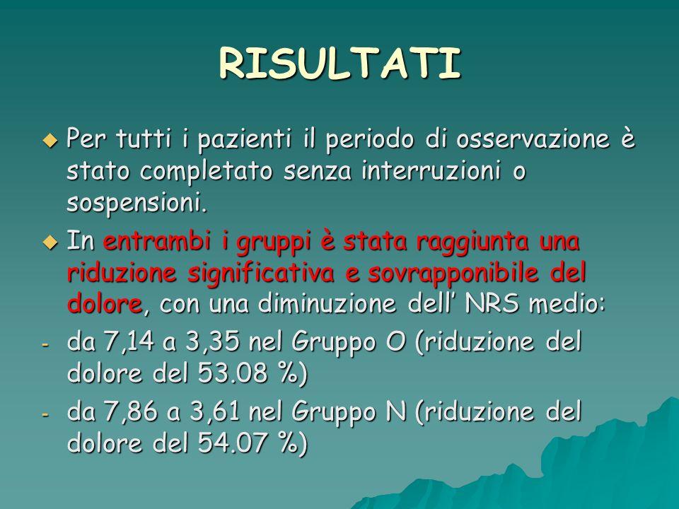 PATOLOGIA Gonartrosi 10 Pz Coxartrosi 6 pz LBP 20 pz NPH 6 pz Artrite reumatoide 2 pz Cervicobrachialgia 2 pz RISULTATI