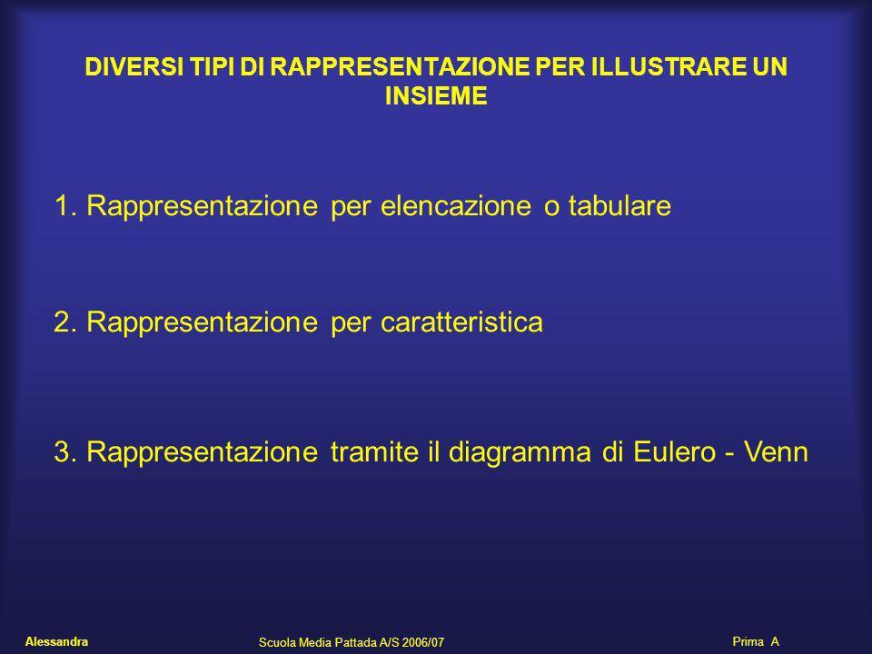 Alessandra Scuola Media Pattada A/S 2006/07 Prima A DIVERSI TIPI DI RAPPRESENTAZIONE PER ILLUSTRARE UN INSIEME 1.Rappresentazione per elencazione o ta