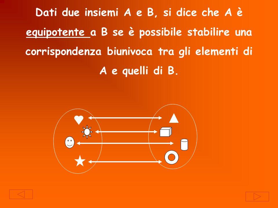Si dice che un insieme A è finito se è equipotente ad un insieme {1,2,3,4,…,n} N e si scrive card A=card {1,2,3,4,…,n} =n Se A è finito e B A allora Card B<Card A