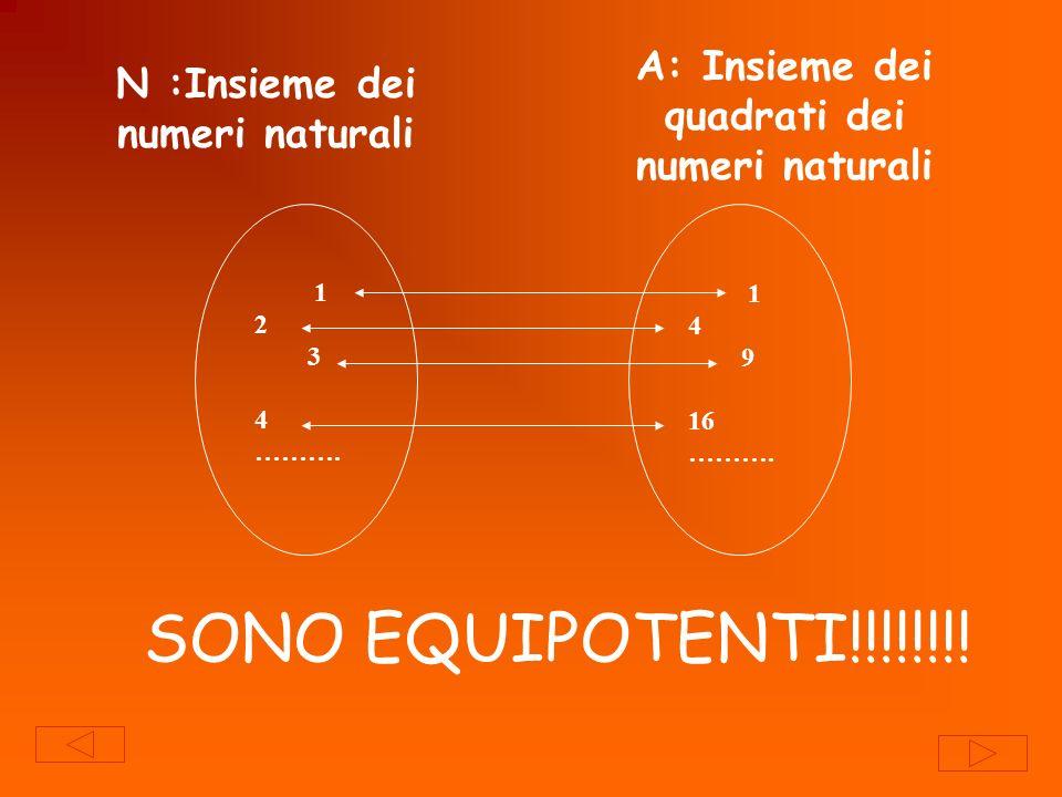 Ma A N !!!!! A è un sottoinsieme di N e ha lo stesso numero di elementi di N !!!! ……..strano!
