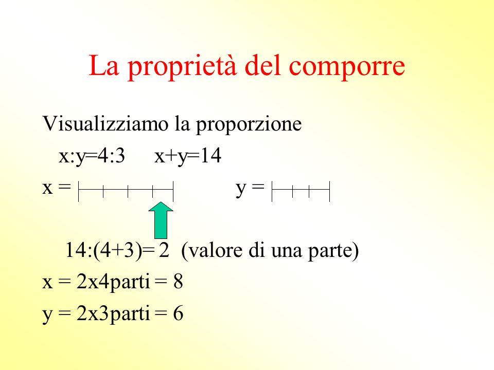 La proprietà del comporre x : y = 4 : 3 x + y = 14 Applicando il comporre otteniamo: (x+y): x = (4+3) : 4 14 : x = 7 : 4 (x) = 14 x 4 = 56 = 8 7 7 (y)