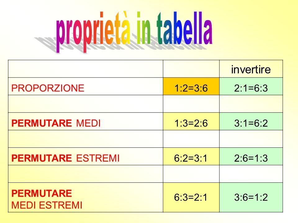 PROPRIETA DELLE PROPORZIONI Invertire 2:1=6:3 Permutare medi Permutare estremi Permutare medi ed estremi 6:3=2:1 3:6=1:2 Proporzione 1:2=3:6 1:3=2:6 3