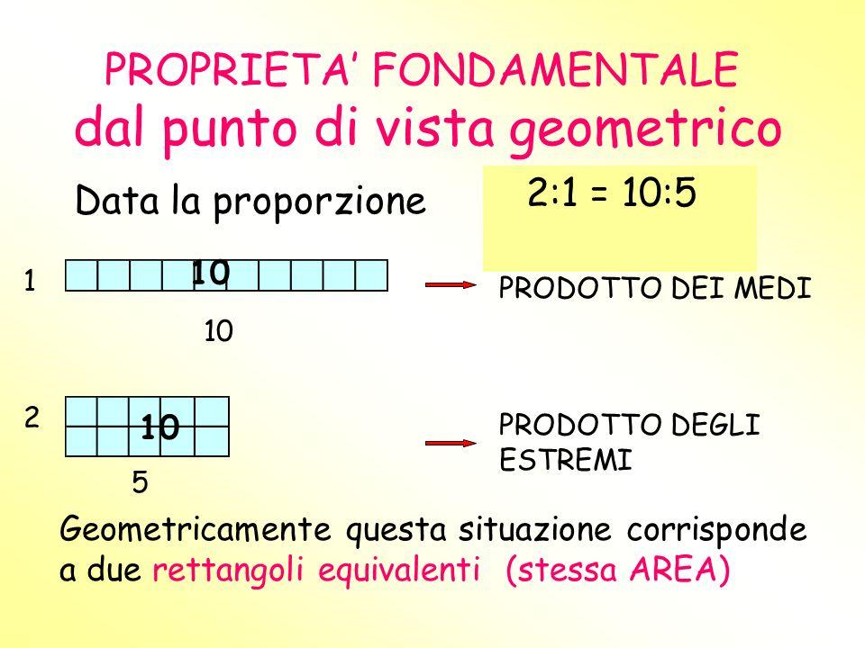 PROPRIETA FONDAMENTALE dal punto di vista geometrico 1 10 PRODOTTO DEI MEDI 2 5 PRODOTTO DEGLI ESTREMI Geometricamente questa situazione corrisponde a due rettangoli equivalenti (stessa AREA) Data la proporzione 2:1 = 10:5 10