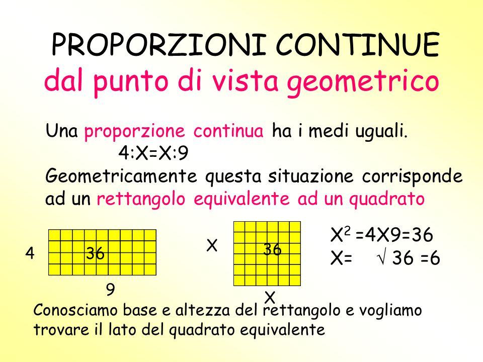 LE PROPORZIONI CONTINUE Una proporzione continua ha i medi uguali. 4:X=X:9 Per calcolare i medi facciamo la radice quadrata del prodotto degli estremi