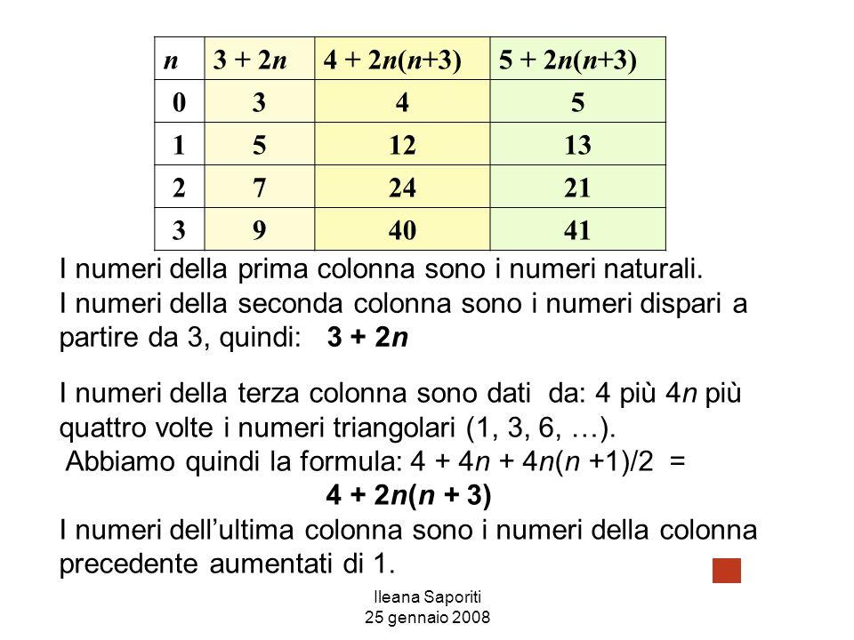 Ileana Saporiti 25 gennaio 2008 n3 + 2n4 + 2n(n+3)5 + 2n(n+3) 0345 151213 272421 394041 I numeri della prima colonna sono i numeri naturali. I numeri