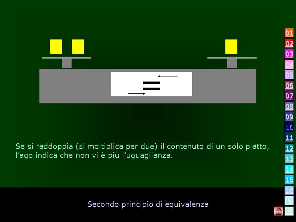 Secondo principio di equivalenza Le equazioni possono essere paragonate ad una bilancia. Il contenuto del piatto di sinistra corrisponde al primo memb