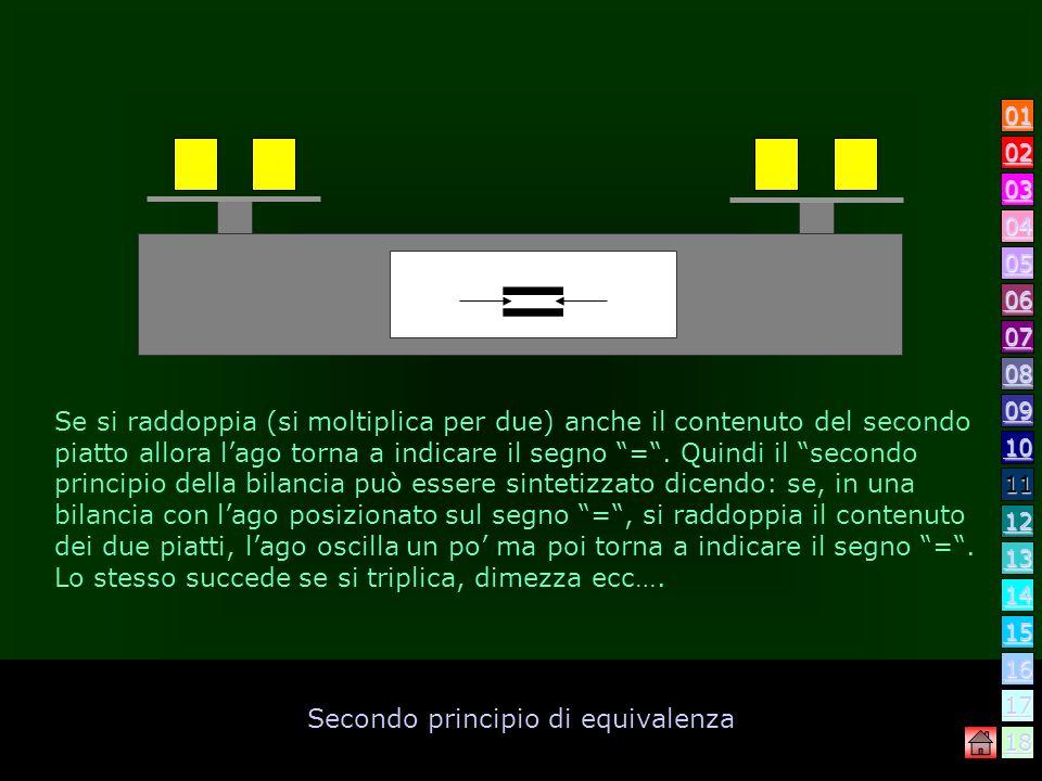 Secondo principio di equivalenza Se si raddoppia (si moltiplica per due) il contenuto di un solo piatto, lago indica che non vi è più luguaglianza. =