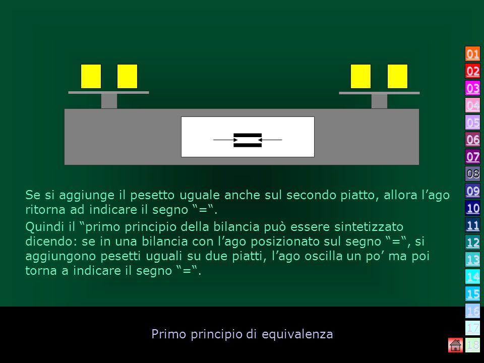 Primo principio di equivalenza Se si aggiunge un pesetto su un solo piatto lago indica che non vi è più luguaglianza. = 04 03 10 11 12 14 13 16 17 18