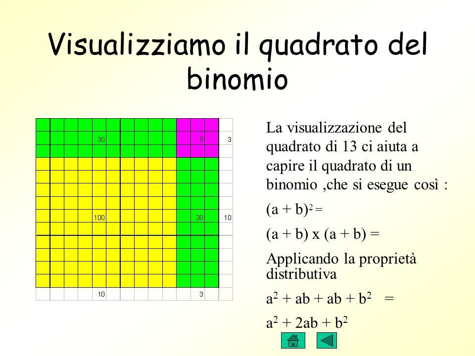 Visualizziamo la proprietà distributiva La visualizzazione del quadrato di 13 ci aiuta nel calcolo perché lo facilita,e si esegue così : ( 10+3) 2 = (