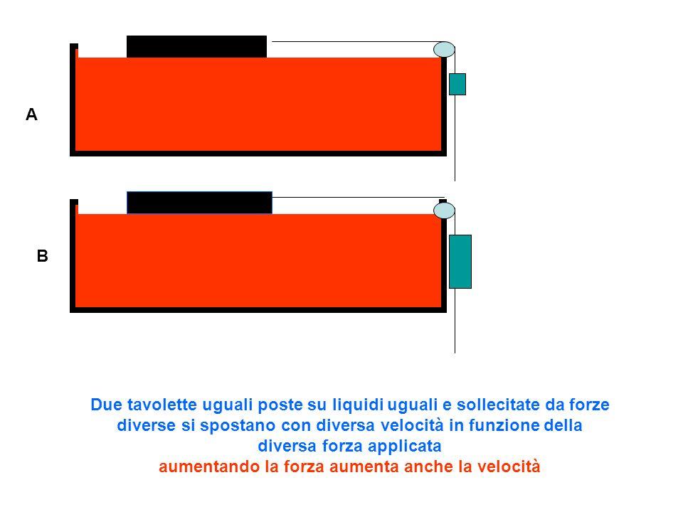 A B Due tavolette uguali poste su liquidi diversi e sollecitate da forze uguali si spostano con diversa velocità in funzione della diversa natura dei liquidi