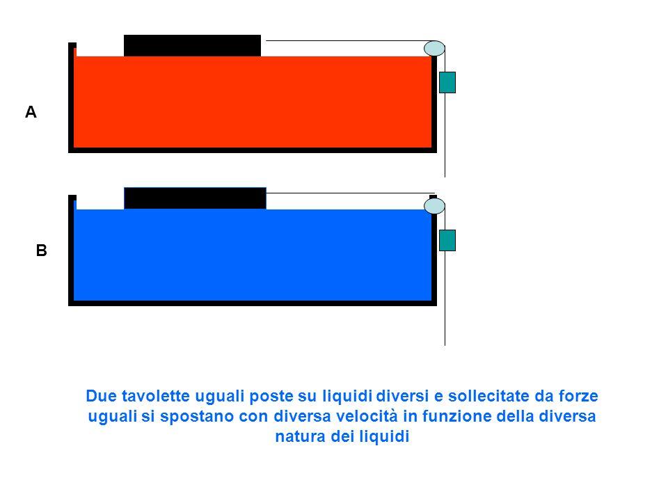 A B Due tavolette con lo stesso peso ma diversa superficie poste su liquidi uguali e sollecitate da forze uguali si spostano con diversa velocità in funzione della diversa superficie dei corpi