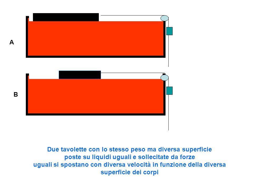 A B Due tavolette con lo stesso peso e uguale superficie poste su liquidi uguali e sollecitate da forze uguali si spostano con diversa velocità in funzione del diverso spessore del liquido più veloce con maggior spessore