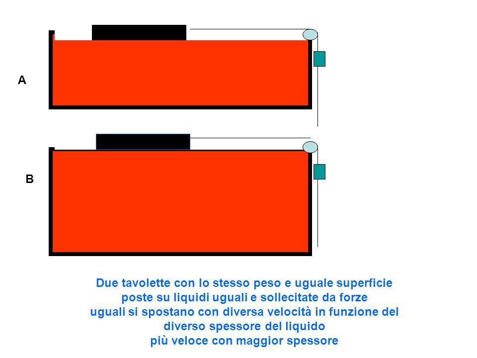 Osservazioni: la velocità di spostamento della tavoletta sulla superficie libera di un liquido è proporzionale alla forza applicata è proporzionale allo spessore del fluido dipende dalla natura del liquido è inversamente proporzionale alla superficie della tavoletta V = k* F* H / S Interpretazione del fenomeno:clicca