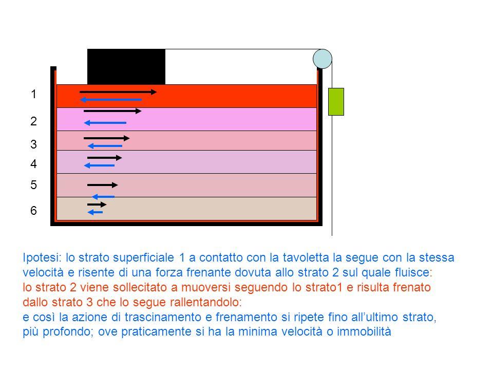 A AAB Vaso capillare,sottile Riempire ampolle uguali,con liquidi diversi A e B:misurare tempo impiegato per svuotarsi completamente; ripetere esperimento con liquido A a due diverse temperatura: come cambia tempo di svuotamento .