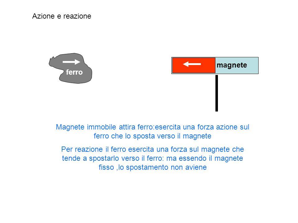magnete ferro Magnete immobile attira ferro:esercita una forza azione sul ferro che lo sposta verso il magnete Per reazione il ferro esercita una forz