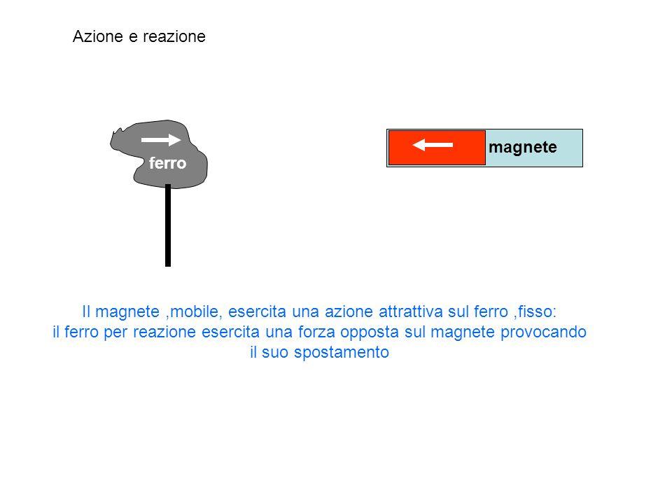Azione e reazione ferro magnete Il magnete,mobile, esercita una azione attrattiva sul ferro,fisso: il ferro per reazione esercita una forza opposta su
