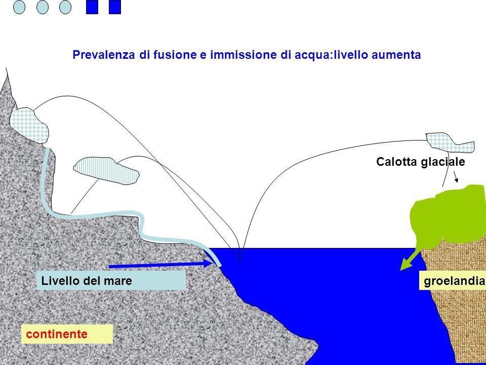 continente groelandia Calotta glaciale Livello del mare Prevalenza di fusione e immissione di acqua:livello aumenta
