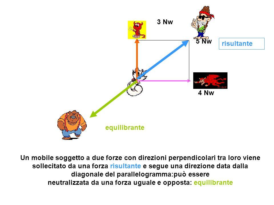 3 Nw 4 Nw 5 Nw risultante equilibrante Un mobile soggetto a due forze con direzioni perpendicolari tra loro viene sollecitato da una forza risultante