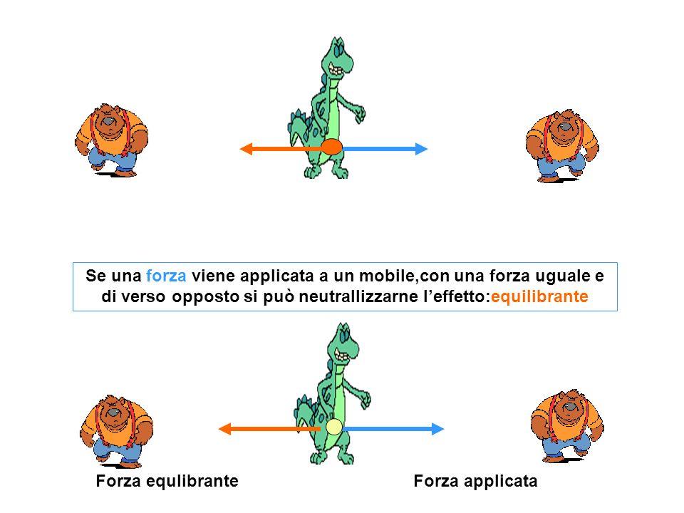 Forza applicataForza equlibrante Se una forza viene applicata a un mobile,con una forza uguale e di verso opposto si può neutrallizzarne leffetto:equi