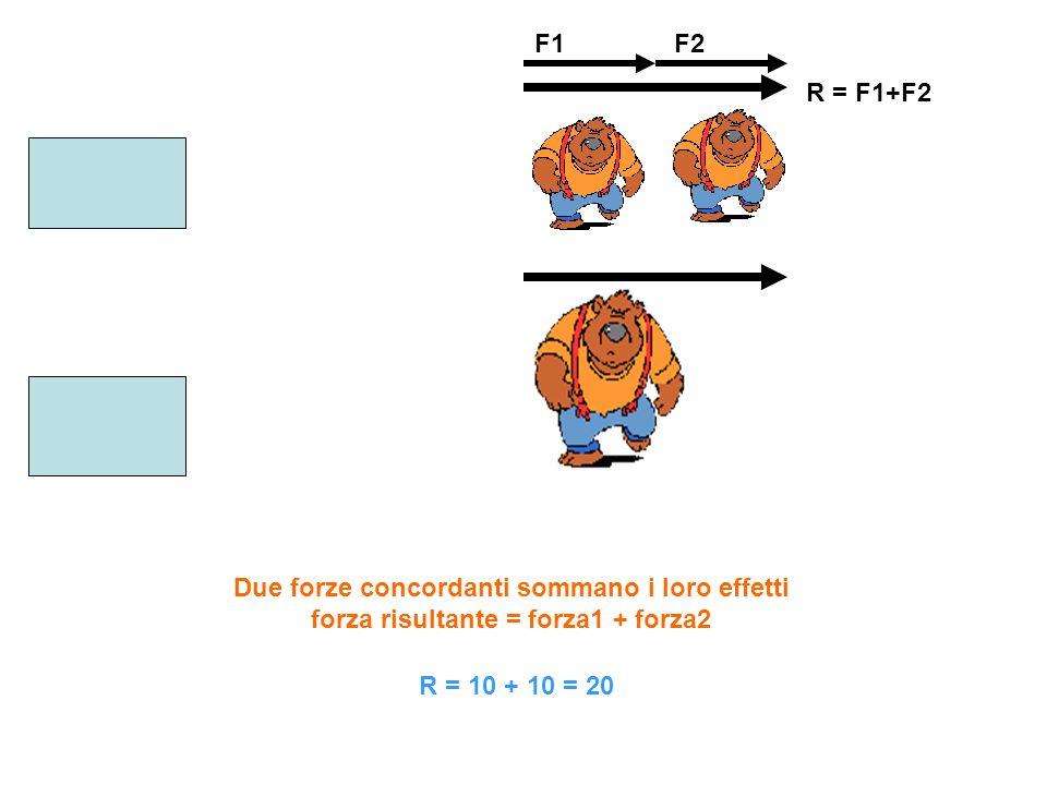 F1F2 R = F1+F2 Due forze concordanti sommano i loro effetti forza risultante = forza1 + forza2 R = 10 + 10 = 20