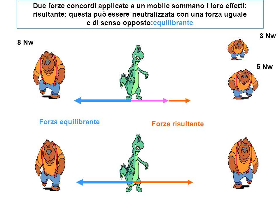 8 Nw 3 Nw 5 Nw Due forze concordi applicate a un mobile sommano i loro effetti: risultante: questa può essere neutralizzata con una forza uguale e di