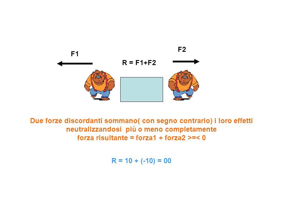 F1 F2 R = F1+F2 Due forze discordanti sommano( con segno contrario) i loro effetti neutralizzandosi più o meno completamente forza risultante = forza1