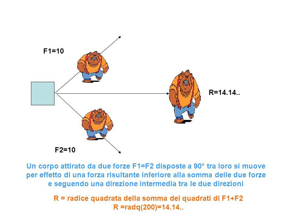 F1=10 F2=10 R=14.14.. Un corpo attirato da due forze F1=F2 disposte a 90° tra loro si muove per effetto di una forza risultante inferiore alla somma d
