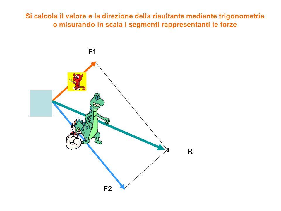F1 F2 R Si calcola il valore e la direzione della risultante mediante trigonometria o misurando in scala i segmenti rappresentanti le forze