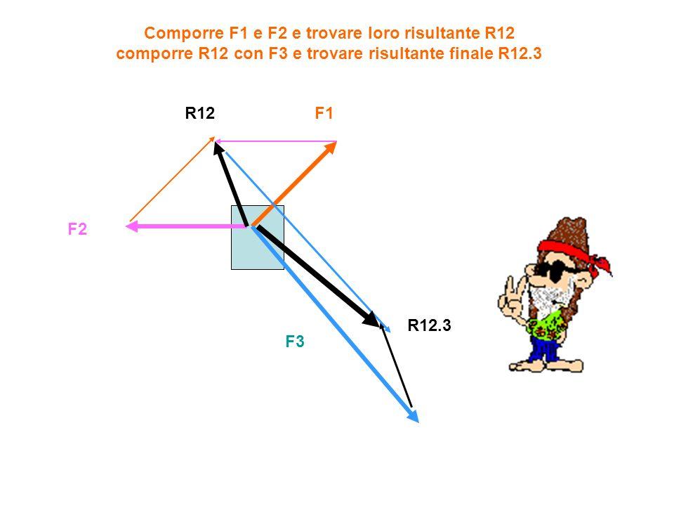 F1 F2 F3 R12 R12.3 Comporre F1 e F2 e trovare loro risultante R12 comporre R12 con F3 e trovare risultante finale R12.3