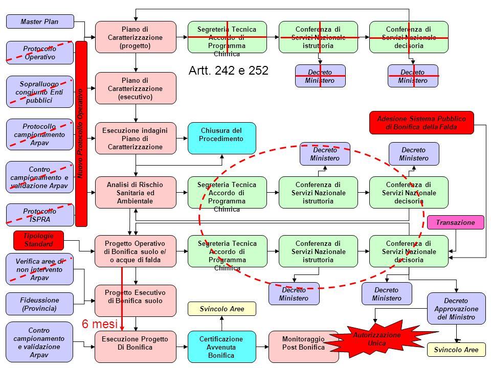 5 Artt. 242 e 252 Piano di Caratterizzazione (progetto) Segreteria Tecnica Accordo di Programma Chimica Conferenza di Servizi Nazionale istruttoria Co