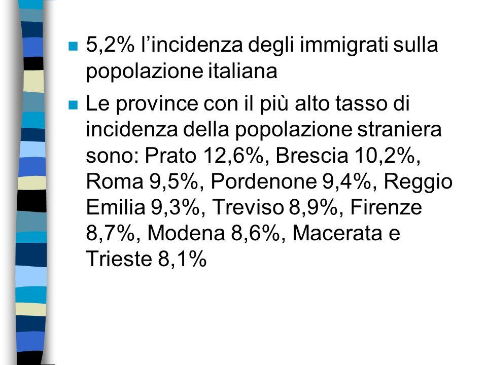 n Gli immigrati, alla fine del 2005 sono circa 3.035.000 n Laumento degli immigrati in Italia nel 2005 è dovuto sia ai nuovi arrivi (187.000) che alle
