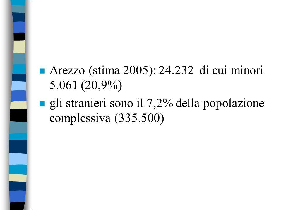 n 5,2% lincidenza degli immigrati sulla popolazione italiana n Le province con il più alto tasso di incidenza della popolazione straniera sono: Prato