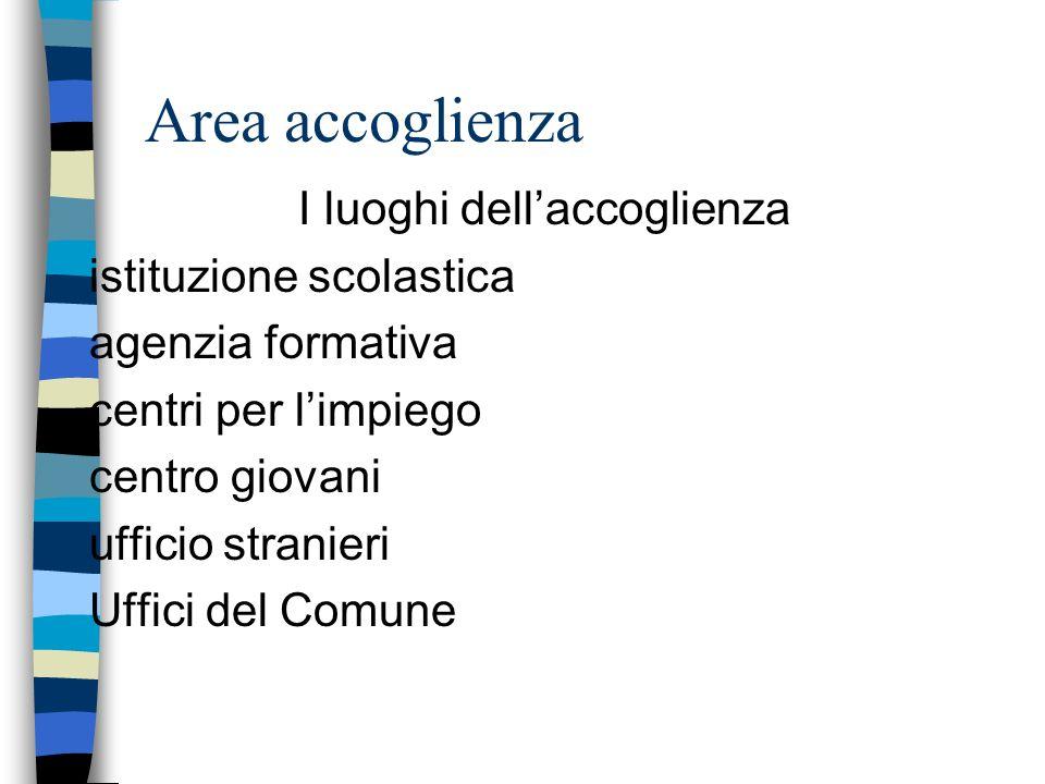 Area accoglienza I luoghi dellaccoglienza istituzione scolastica agenzia formativa centri per limpiego centro giovani ufficio stranieri Uffici del Comune