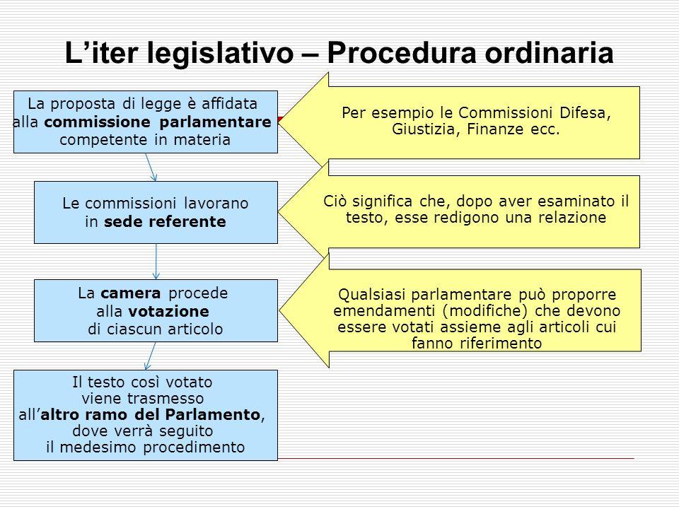 propostadiscussionevotazione Governo Singolo parlamentare 50.000 elettori Consiglio Nazionale dellEconomia e del Lavoro (CNEL) Regioni Liter legislati