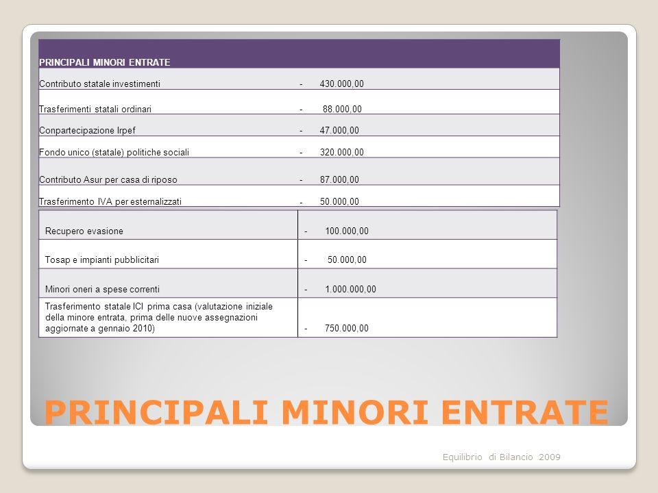 Equilibrio di Bilancio 2009 PRINCIPALI MINORI ENTRATE Contributo statale investimenti- 430.000,00 Trasferimenti statali ordinari- 88.000,00 Conpartecipazione Irpef- 47.000,00 Fondo unico (statale) politiche sociali- 320.000,00 Contributo Asur per casa di riposo- 87.000,00 Trasferimento IVA per esternalizzati- 50.000,00 Recupero evasione- 100.000,00 Tosap e impianti pubblicitari- 50.000,00 Minori oneri a spese correnti- 1.000.000,00 Trasferimento statale ICI prima casa (valutazione iniziale della minore entrata, prima delle nuove assegnazioni aggiornate a gennaio 2010)- 750.000,00