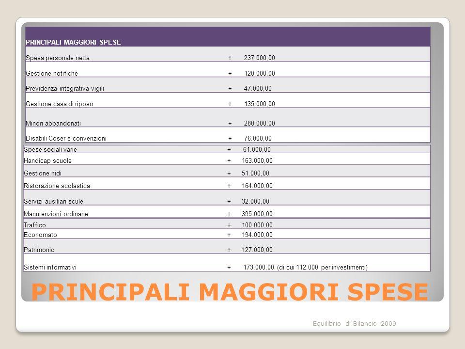 Equilibrio di Bilancio 2009 PRINCIPALI MAGGIORI SPESE Spesa personale netta+ 237.000,00 Gestione notifiche+ 120.000,00 Previdenza integrativa vigili+