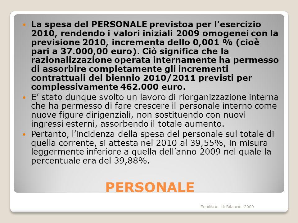 Equilibrio di Bilancio 2009 PERSONALE La spesa del PERSONALE previstoa per lesercizio 2010, rendendo i valori iniziali 2009 omogenei con la previsione 2010, incrementa dello 0,001 % (cioè pari a 37.000,00 euro).
